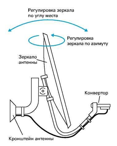 Как перенастроить спутниковую антенну ямал самостоятельно